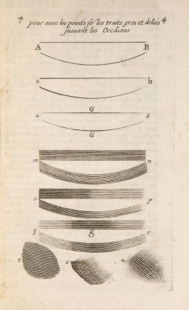 Plate 4, sixth plate opposite page 16 in the book Traité de manières de graver …by Abraham Bosse (Paris: Pierre Auboüin and Charles Clousier, 1701)