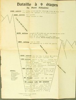 "Untitled, at head ""Bataille à 9 étages"", pg. 97, in the book Les Mots en liberté futuristes by F. T. Marinetti (Milan: Edizioni Futuriste di Poesia, 1919)"