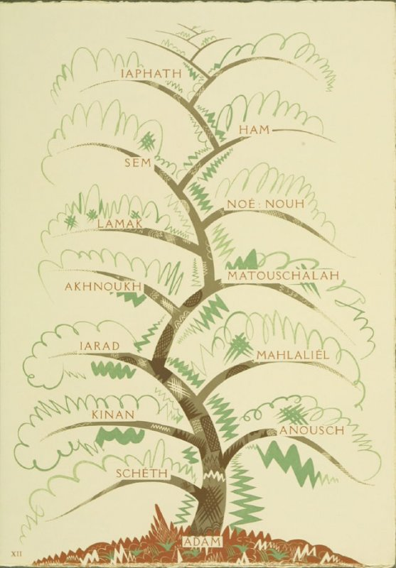 """""""L'Arbre Généalogique,"""" plate XII, pg. LXXIII, in the book La Création: Les Trois premiers livres de la Genèse suivis de la généalogie Adamique (Creation: The First Three Books of Genesis Followed by Adam's Geneology) translated by Dr. J. C. Mardrus (Pari"""